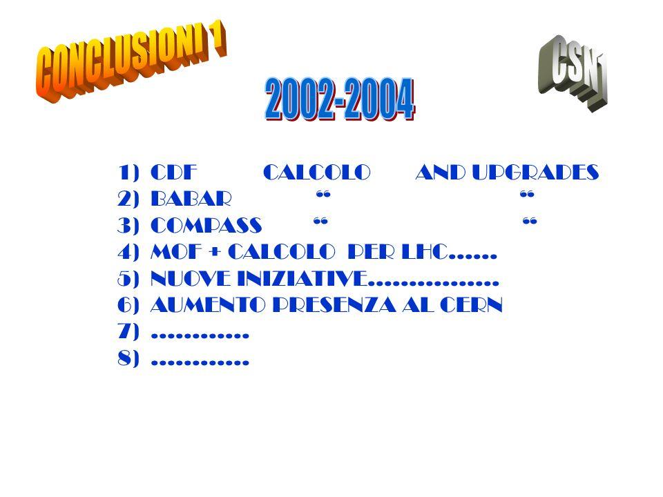 ROMA 1)CDF CALCOLO AND UPGRADES 2)BABAR 3)COMPASS 4)MOF + CALCOLO PER LHC…… 5)NUOVE INIZIATIVE……………. 6)AUMENTO PRESENZA AL CERN 7)………… 8)…………