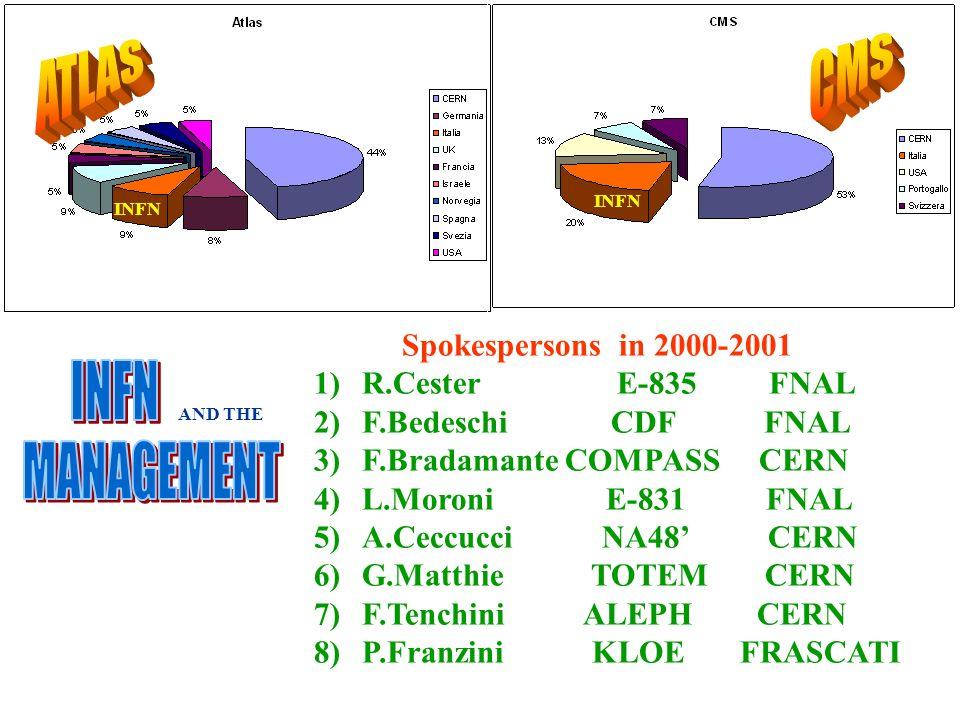 ROMA Spokespersons in 2000-2001 1)R.Cester E-835 FNAL 2)F.Bedeschi CDF FNAL 3)F.Bradamante COMPASS CERN 4)L.Moroni E-831 FNAL 5)A.Ceccucci NA48 CERN 6)G.Matthie TOTEM CERN 7)F.Tenchini ALEPH CERN 8)P.Franzini KLOE FRASCATI INFN AND THE
