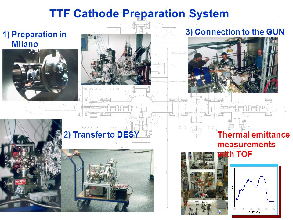 ROMA TTF Cathode Preparation System 2)Transfer to DESY 1)Preparation in Milano 3)Connection to the GUN Thermal emittance measurements with TOF