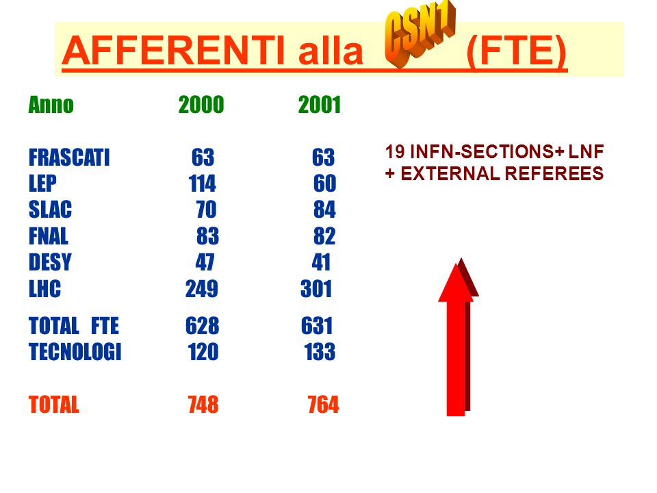 ROMA AFFERENTI alla (FTE) Anno 2000 2001 FRASCATI 63 63 LEP 114 60 SLAC 70 84 FNAL 83 82 DESY 47 41 LHC 249 301 TOTAL FTE 628 631 TECNOLOGI 120 133 TOTAL 748 764 19 INFN-SECTIONS+ LNF + EXTERNAL REFEREES