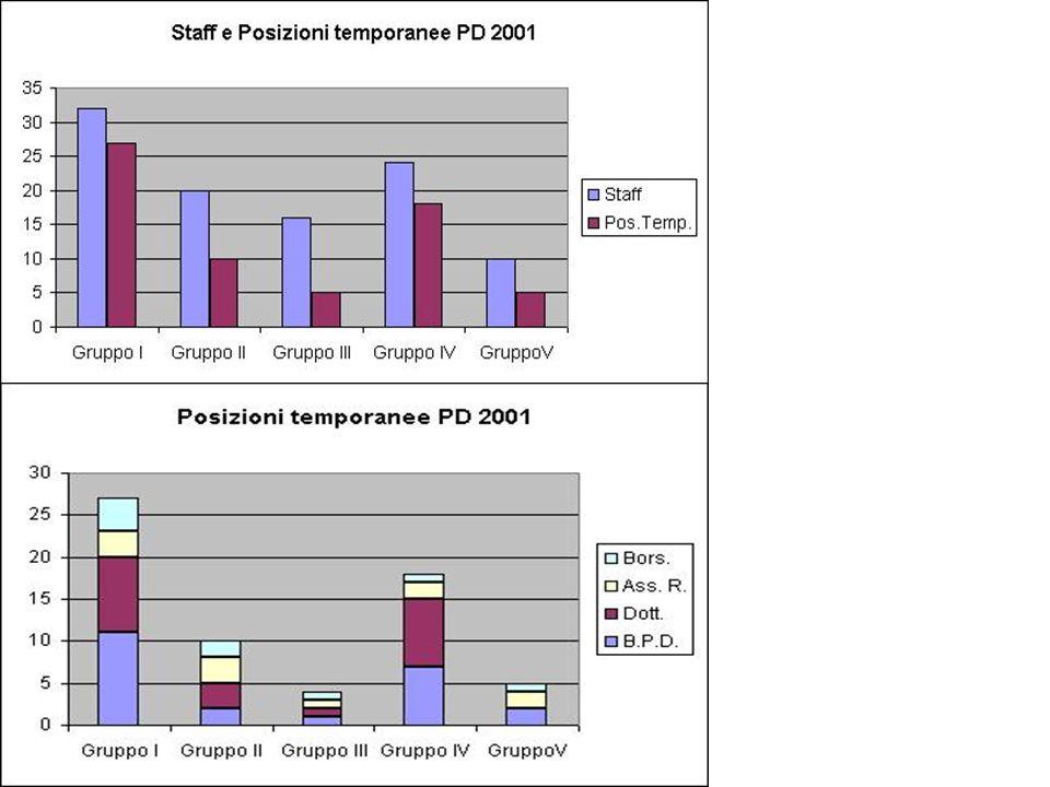 ROMA KLOE 200 pb-1 per KLOE a fine 2001 può : completare lo studio dei decadimenti radiativi della Misura all 1% su had (g -2) Studio dei decadimenti semileptonici dei K s Fattori di forma K l3 Misurare Re( / ) al.2% -.3 % NEL 2001 KLOE...