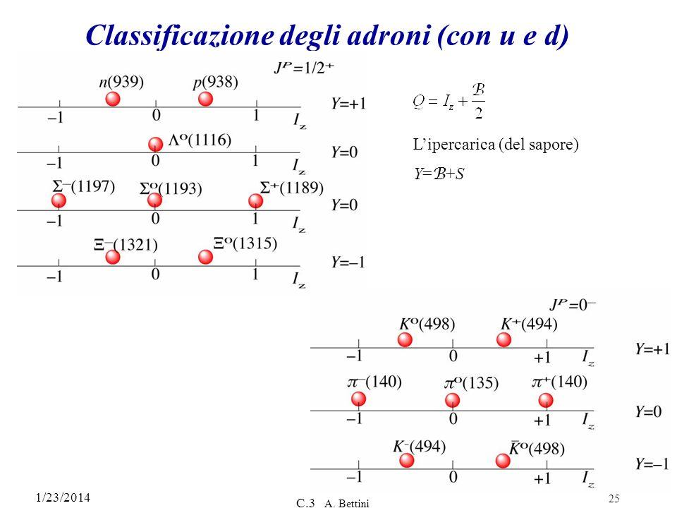 1/23/2014 C.3 A. Bettini 25 Classificazione degli adroni (con u e d) Lipercarica (del sapore) Y= B +S