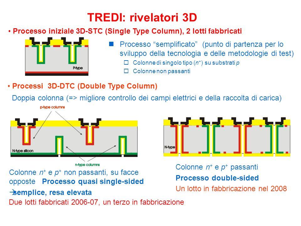 Colonne n + e p + non passanti, su facce opposte Processo quasi single-sided semplice, resa elevata TREDI: rivelatori 3D Colonne n + e p + passanti Processo double-sided Un lotto in fabbricazione nel 2008 Doppia colonna (=> migliore controllo dei campi elettrici e della raccolta di carica) Processo semplificato (punto di partenza per lo sviluppo della tecnologia e delle metodologie di test) Colonne di singolo tipo (n + ) su substrati p Colonne non passanti Processi 3D-DTC (Double Type Column) Processo iniziale 3D-STC (Single Type Column), 2 lotti fabbricati Due lotti fabbricati 2006-07, un terzo in fabbricazione