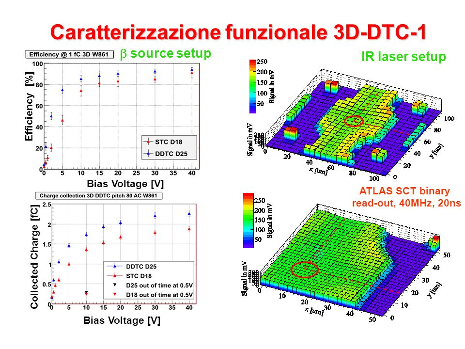 Caratterizzazione funzionale 3D-DTC-1 Bias Voltage [V] Efficiency [%] Bias Voltage [V] Collected Charge [fC] source setup IR laser setup ATLAS SCT binary read-out, 40MHz, 20ns