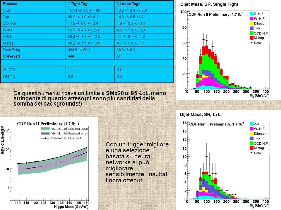 Da questi numeri si ricava un limite a SMx20 al 95%cl., meno stringente di quanto atteso (ci sono più candidati della somma dei backgrounds!) Con un t