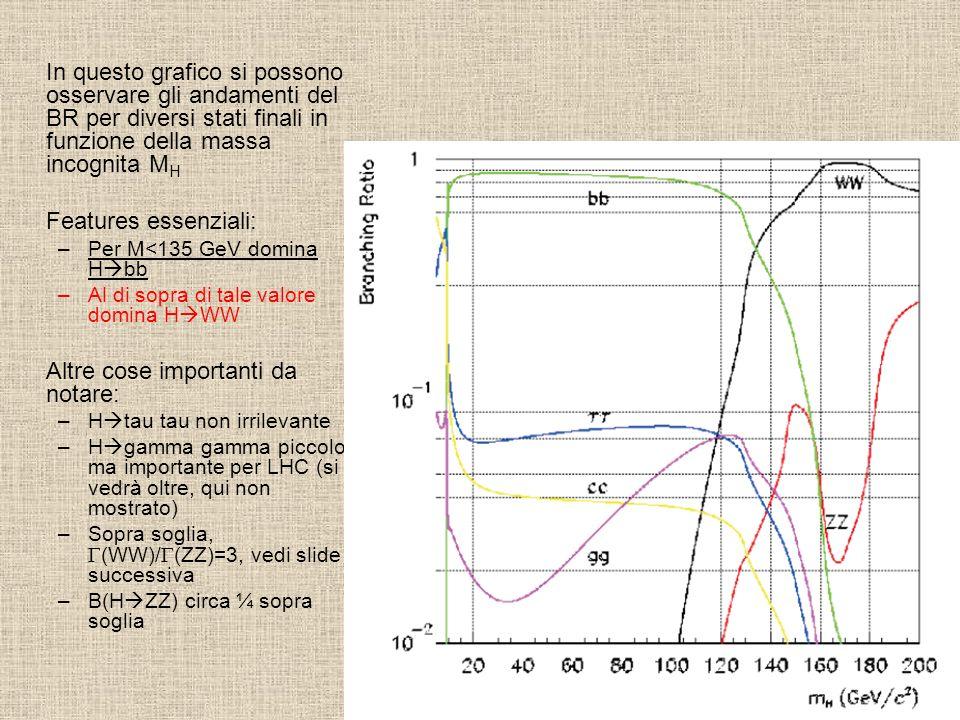 In questo grafico si possono osservare gli andamenti del BR per diversi stati finali in funzione della massa incognita M H Features essenziali: –Per M