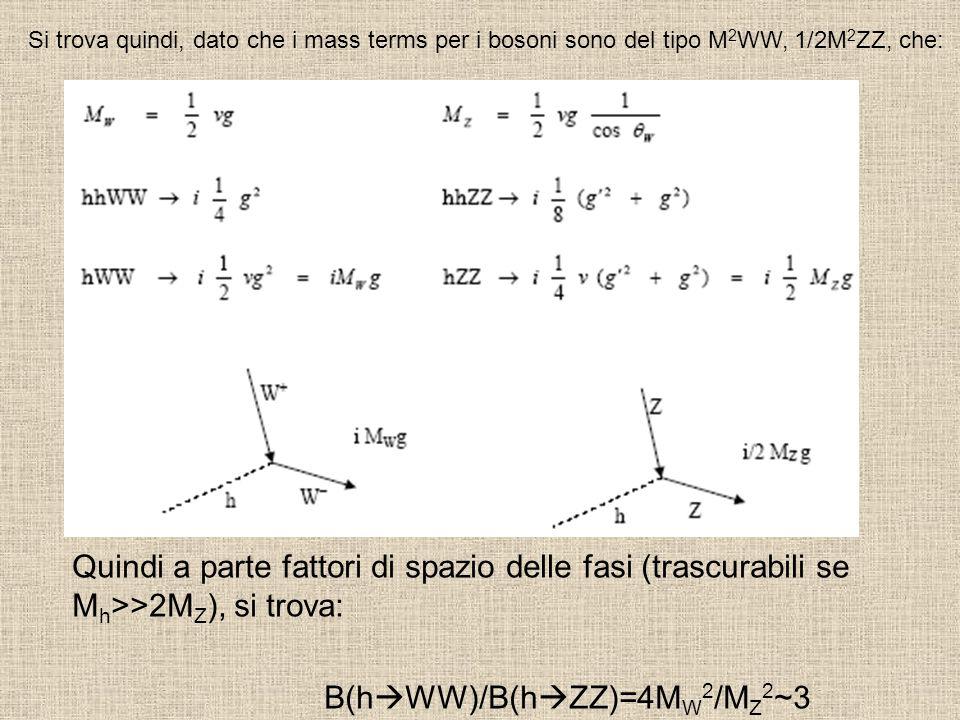 Quindi a parte fattori di spazio delle fasi (trascurabili se M h >>2M Z ), si trova: B(h WW)/B(h ZZ)=4M W 2 /M Z 2 ~3 Si trova quindi, dato che i mass