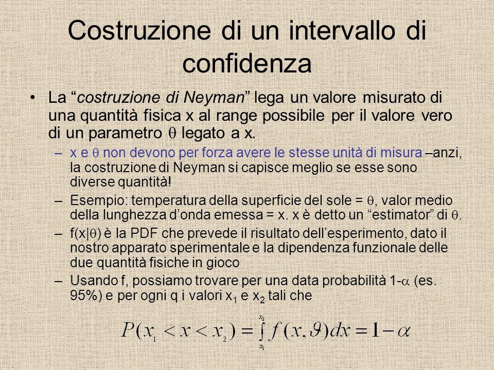 Costruzione di un intervallo di confidenza La costruzione di Neyman lega un valore misurato di una quantità fisica x al range possibile per il valore