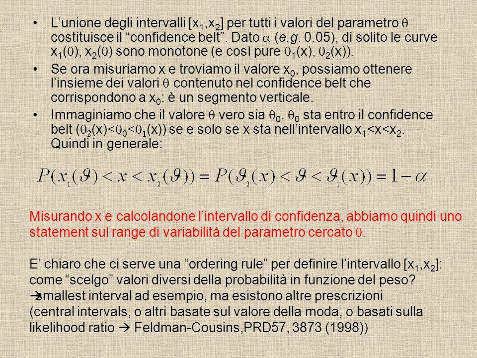 Lunione degli intervalli [x 1,x 2 ] per tutti i valori del parametro costituisce il confidence belt. Dato (e.g. 0.05), di solito le curve x 1 ( ), x 2
