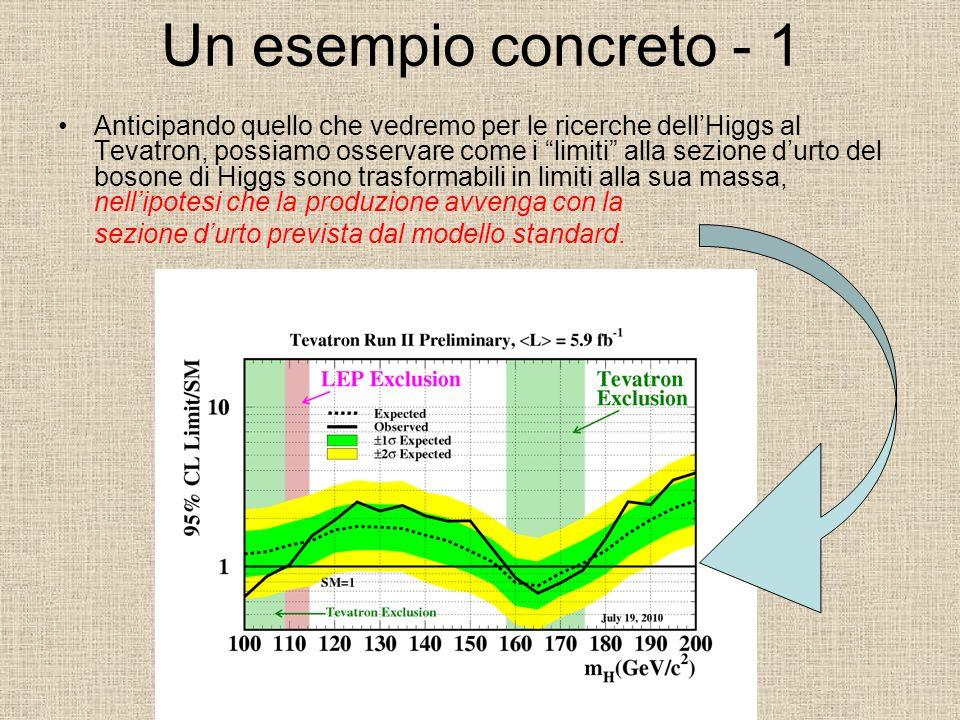 Un esempio concreto - 1 Anticipando quello che vedremo per le ricerche dellHiggs al Tevatron, possiamo osservare come i limiti alla sezione durto del