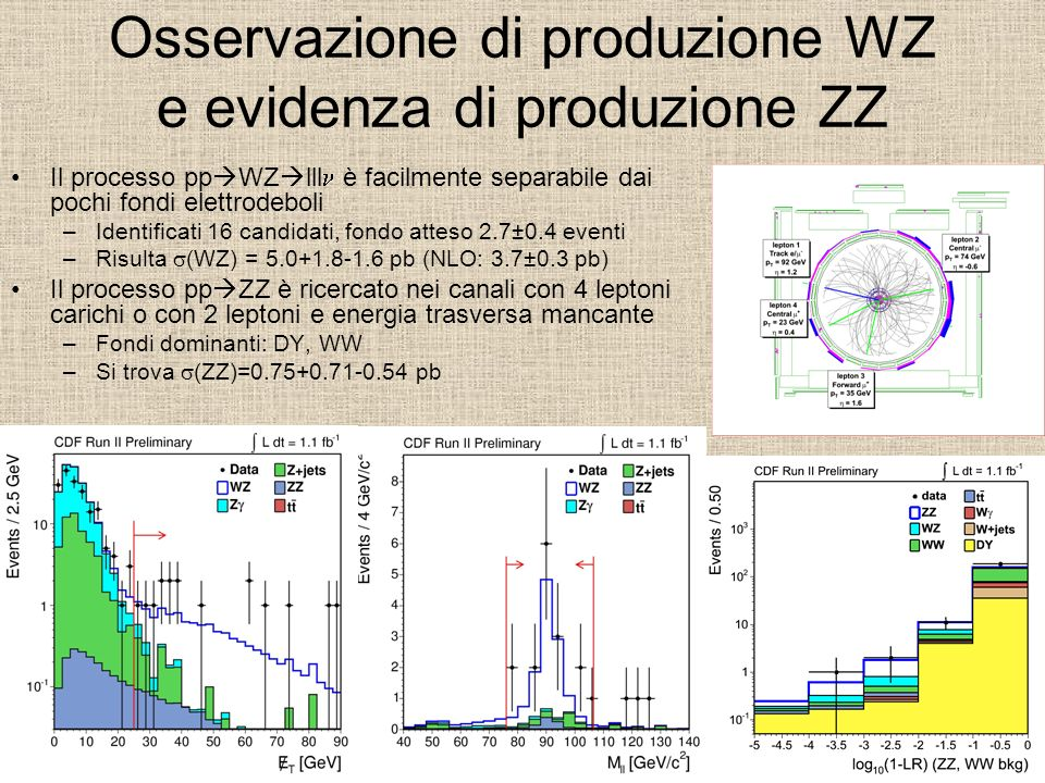 Osservazione di produzione WZ e evidenza di produzione ZZ Il processo pp WZ lll è facilmente separabile dai pochi fondi elettrodeboli –Identificati 16