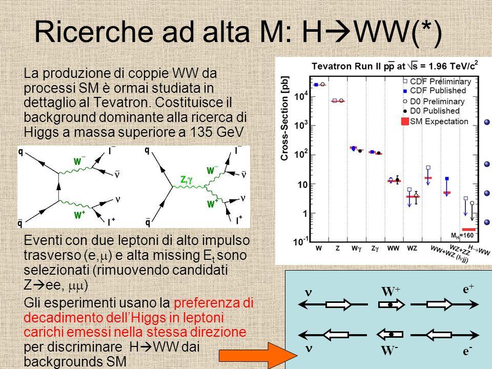 Ricerche ad alta M: H WW(*) La produzione di coppie WW da processi SM è ormai studiata in dettaglio al Tevatron. Costituisce il background dominante a