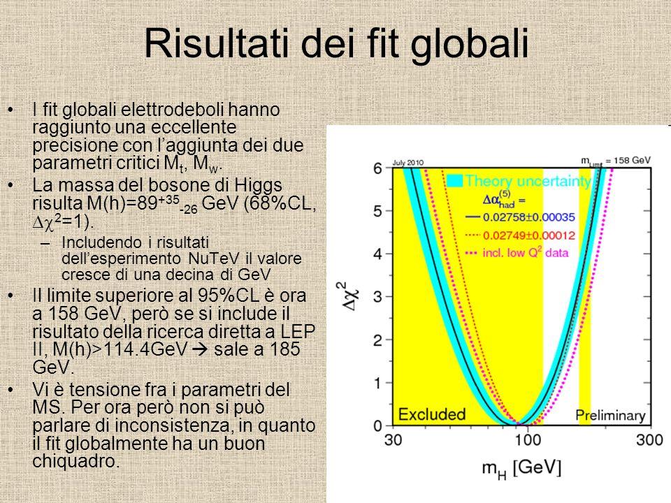 Risultati dei fit globali I fit globali elettrodeboli hanno raggiunto una eccellente precisione con laggiunta dei due parametri critici M t, M w. La m