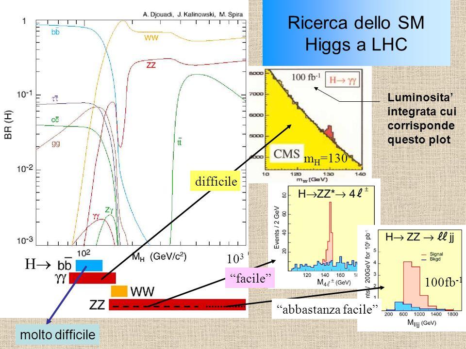Ricerca dello SM Higgs a LHC 10 3 facile abbastanza facile difficile 100fb -1 m H =130 H Luminosita integrata cui corrisponde questo plot molto diffic