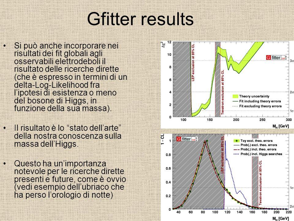 Gfitter results Si può anche incorporare nei risultati dei fit globali agli osservabili elettrodeboli il risultato delle ricerche dirette (che è espre