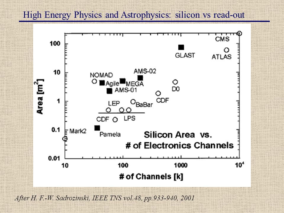 High Energy Physics and Astrophysics: silicon vs read-out After H.