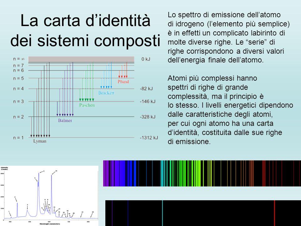 La carta didentità dei sistemi composti Lo spettro di emissione dellatomo di idrogeno (lelemento più semplice) è in effetti un complicato labirinto di