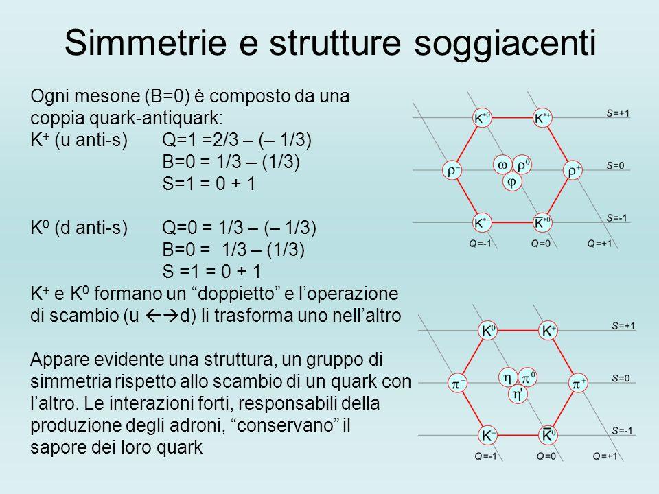 Simmetrie e strutture soggiacenti Ogni mesone (B=0) è composto da una coppia quark-antiquark: K + (u anti-s) Q=1 =2/3 – (– 1/3) B=0 = 1/3 – (1/3) S=1