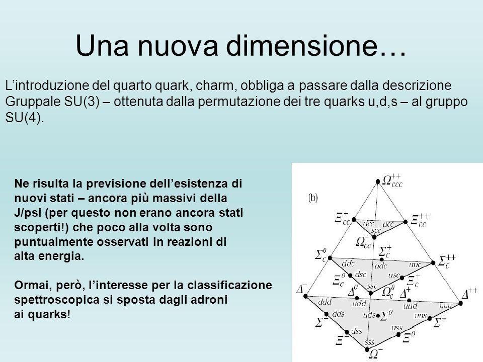 Una nuova dimensione… Lintroduzione del quarto quark, charm, obbliga a passare dalla descrizione Gruppale SU(3) – ottenuta dalla permutazione dei tre