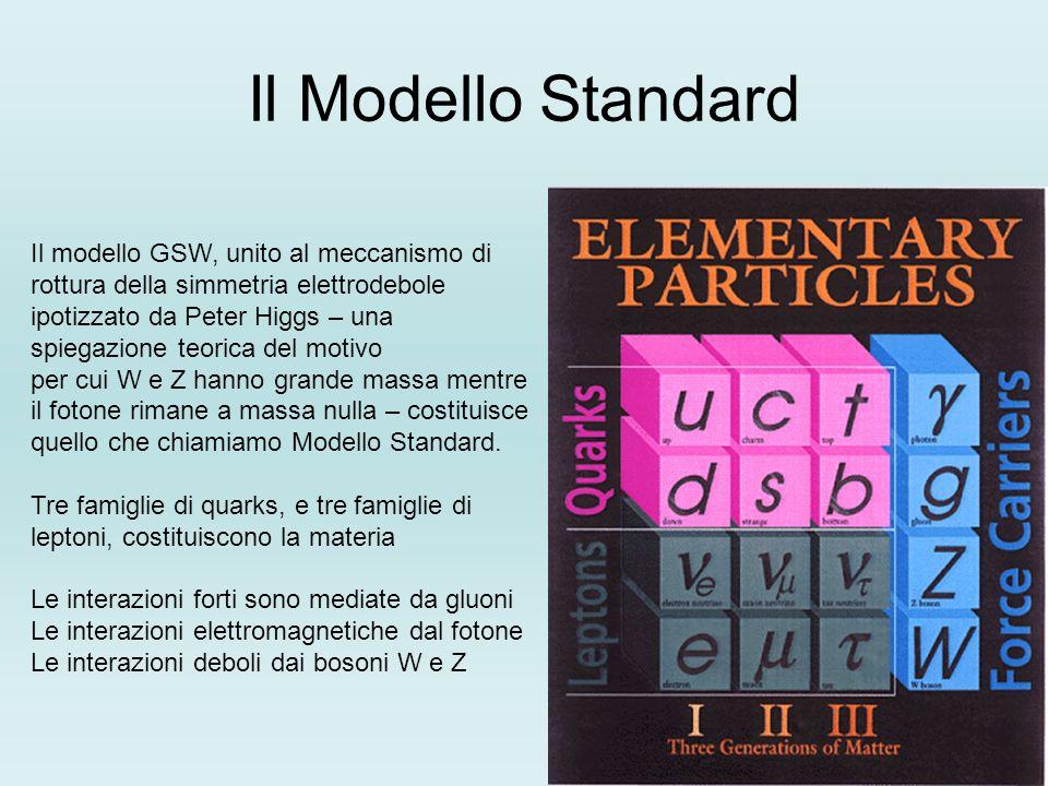 Il Modello Standard Il modello GSW, unito al meccanismo di rottura della simmetria elettrodebole ipotizzato da Peter Higgs – una spiegazione teorica d
