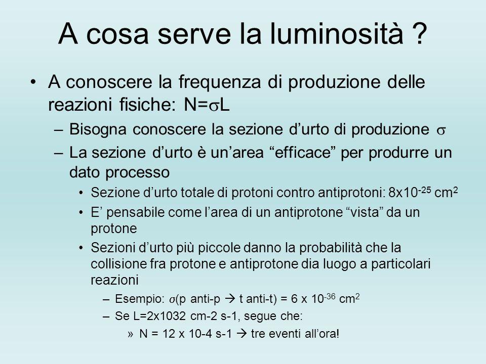 A cosa serve la luminosità ? A conoscere la frequenza di produzione delle reazioni fisiche: N= L –Bisogna conoscere la sezione durto di produzione –La