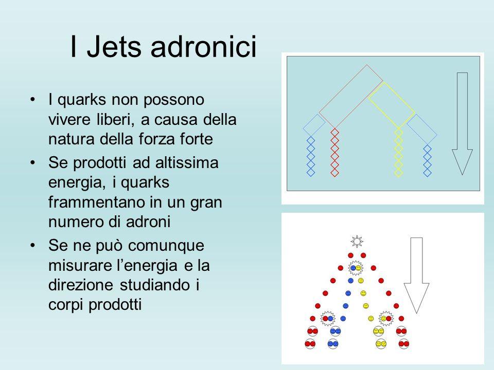 I Jets adronici I quarks non possono vivere liberi, a causa della natura della forza forte Se prodotti ad altissima energia, i quarks frammentano in u