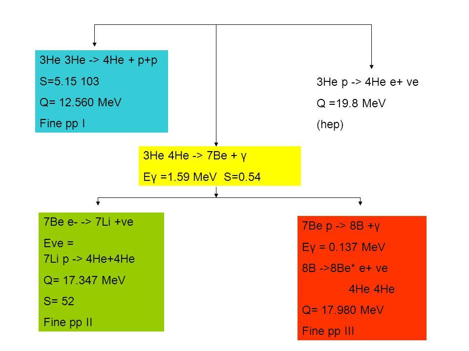 3He 3He -> 4He + p+p S=5.15 103 Q= 12.560 MeV Fine pp I 3He p -> 4He e+ ve Q =19.8 MeV (hep) 3He 4He -> 7Be + γ Eγ =1.59 MeV S=0.54 7Be e- -> 7Li +ve
