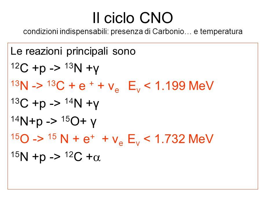 Il ciclo CNO condizioni indispensabili: presenza di Carbonio… e temperatura Le reazioni principali sono 12 C +p -> 13 N +γ 13 N -> 13 C + e + + v e E