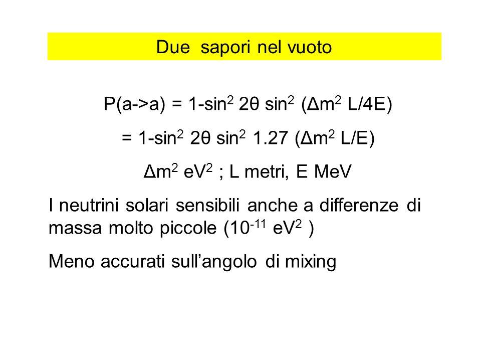 Due sapori nel vuoto P(a->a) = 1-sin 2 2θ sin 2 (Δm 2 L/4E) = 1-sin 2 2θ sin 2 1.27 (Δm 2 L/E) Δm 2 eV 2 ; L metri, E MeV I neutrini solari sensibili