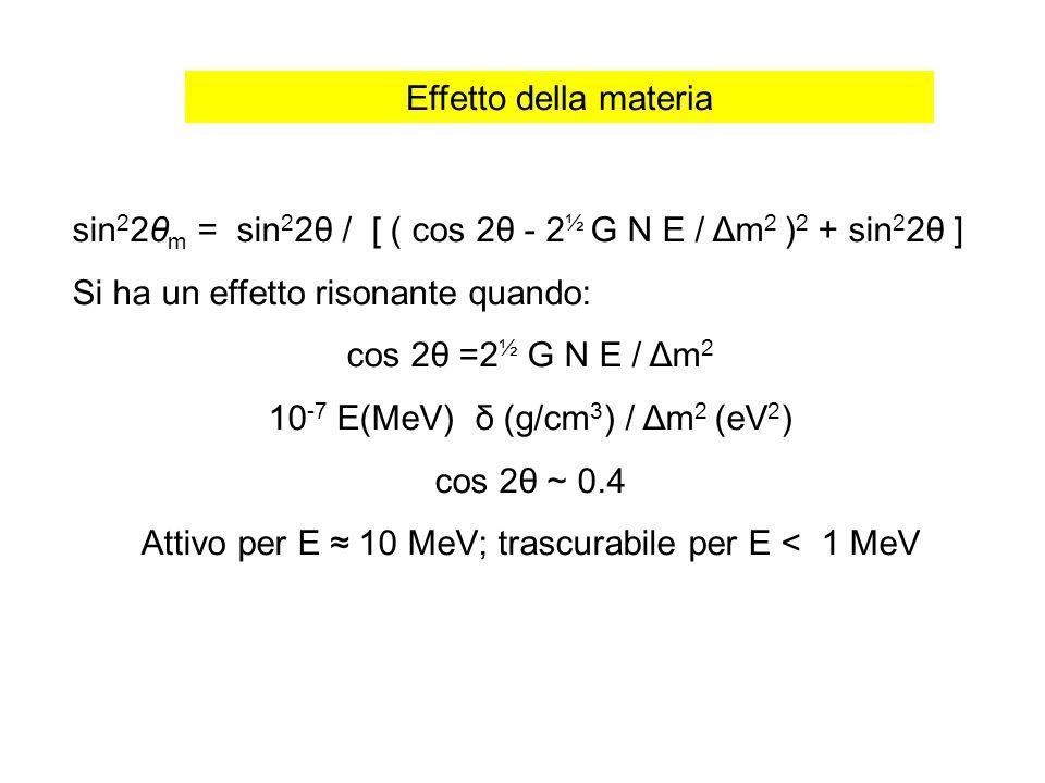 sin 2 2θ m = sin 2 2θ / [ ( cos 2θ - 2 ½ G N E / Δm 2 ) 2 + sin 2 2θ ] Si ha un effetto risonante quando: cos 2θ =2 ½ G N E / Δm 2 10 -7 E(MeV) δ (g/c
