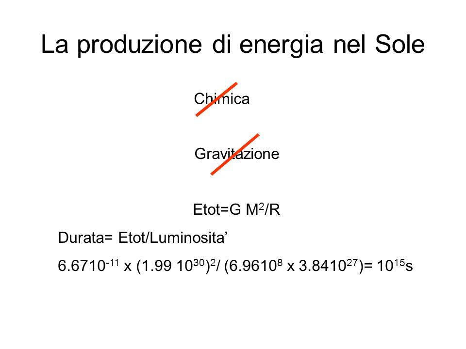 Oscillazioni di neutrino Condizioni: Il numero leptonico di famiglia e violato I neutrini hanno massa Due sapori e nel vuoto Figura di merito