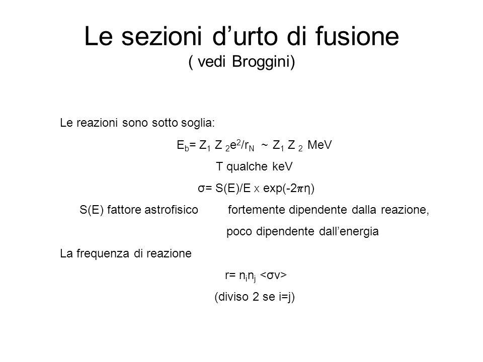 Le sezioni durto di fusione ( vedi Broggini) Le reazioni sono sotto soglia: E b = Z 1 Z 2 e 2 /r N ~ Z 1 Z 2 MeV T qualche keV σ= S(E)/E X exp(-2 η) S