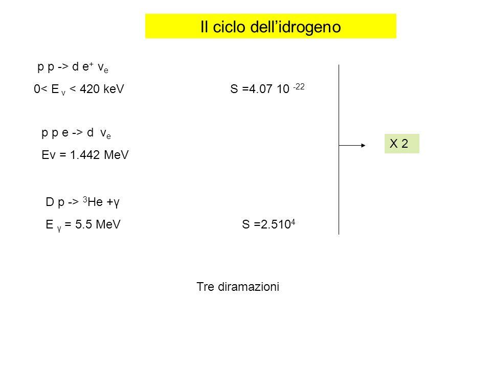 Il ciclo dellidrogeno p p -> d e + ν e 0< E v < 420 keV S =4.07 10 -22 X 2 p p e -> d ν e Eν = 1.442 MeV D p -> 3 He +γ E γ = 5.5 MeVS =2.510 4 Tre di