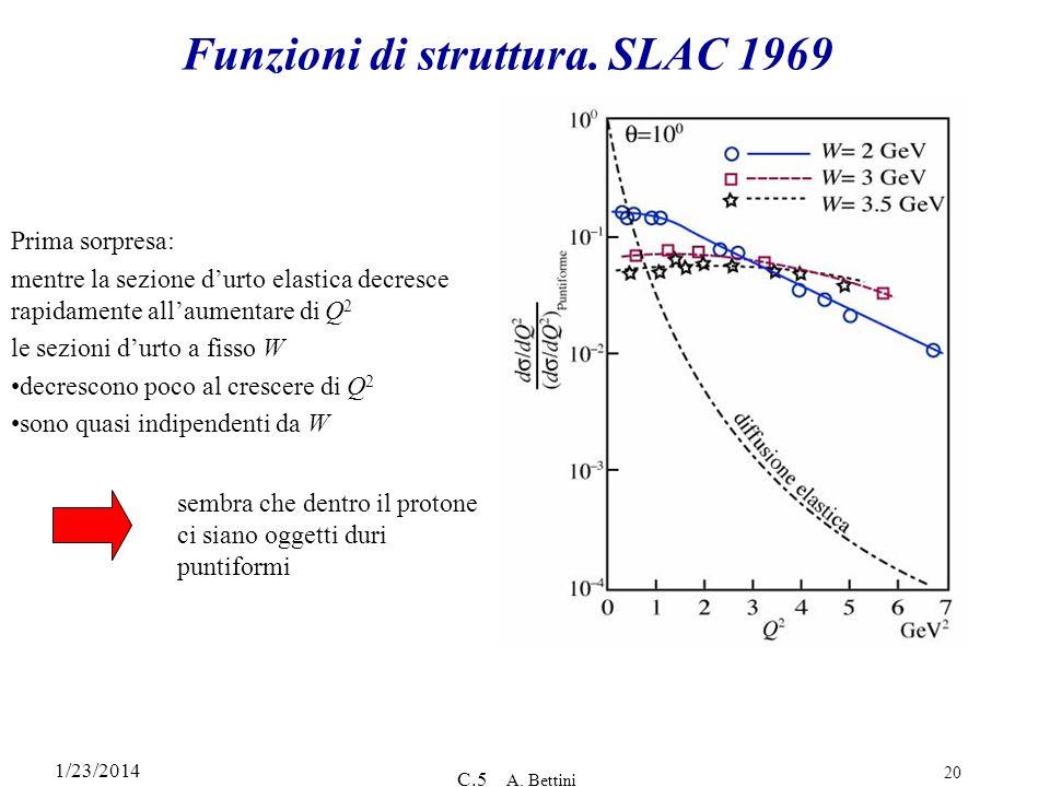 1/23/2014 C.5 A. Bettini 20 Funzioni di struttura. SLAC 1969 Prima sorpresa: mentre la sezione durto elastica decresce rapidamente allaumentare di Q 2