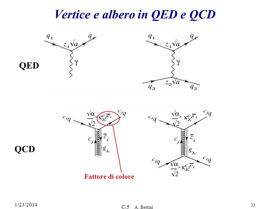 1/23/2014 C.5 A. Bettini 33 Fattore di colore Vertice e albero in QED e QCD QED QCD