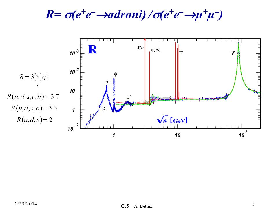 1/23/2014 C.5 A. Bettini 5 R= (e + e – adroni) / (e + e – µ + µ – )