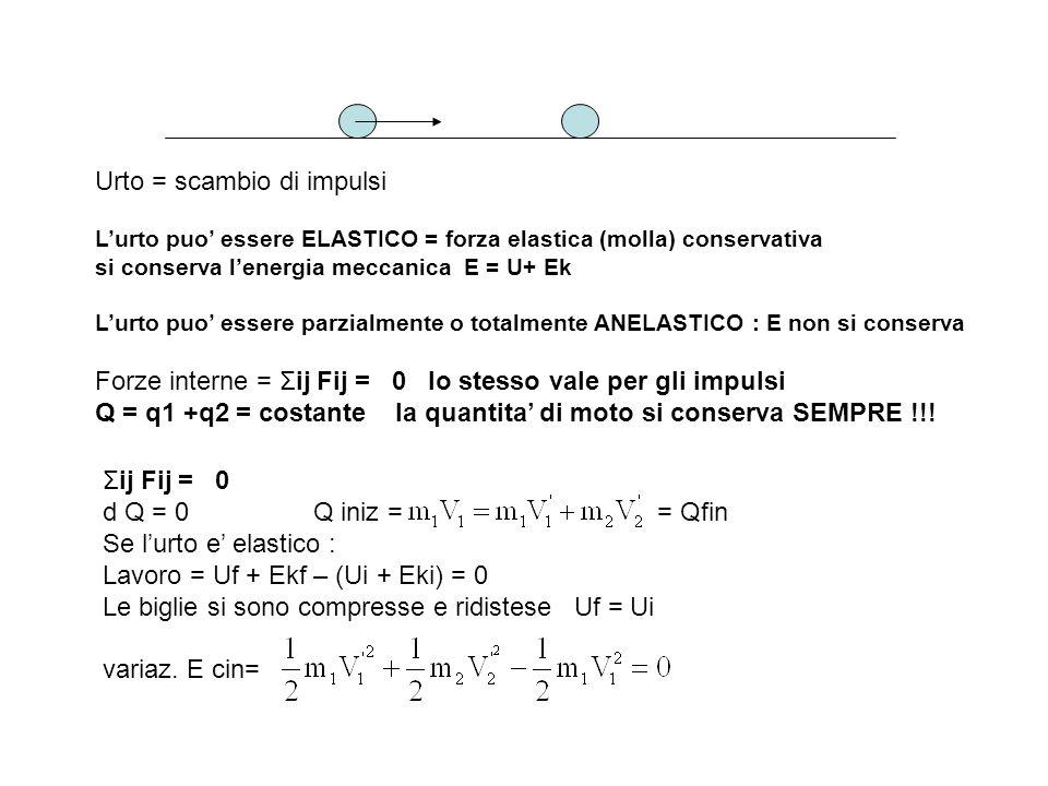 Urto = scambio di impulsi Lurto puo essere ELASTICO = forza elastica (molla) conservativa si conserva lenergia meccanica E = U+ Ek Lurto puo essere pa