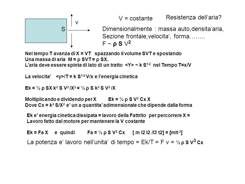 S v V = costante Nel tempo T avanza di X = VT spazzando il volume SVT e spostando Una massa di aria M = ρ SVT = ρ SX. Laria deve essere spinta di lato