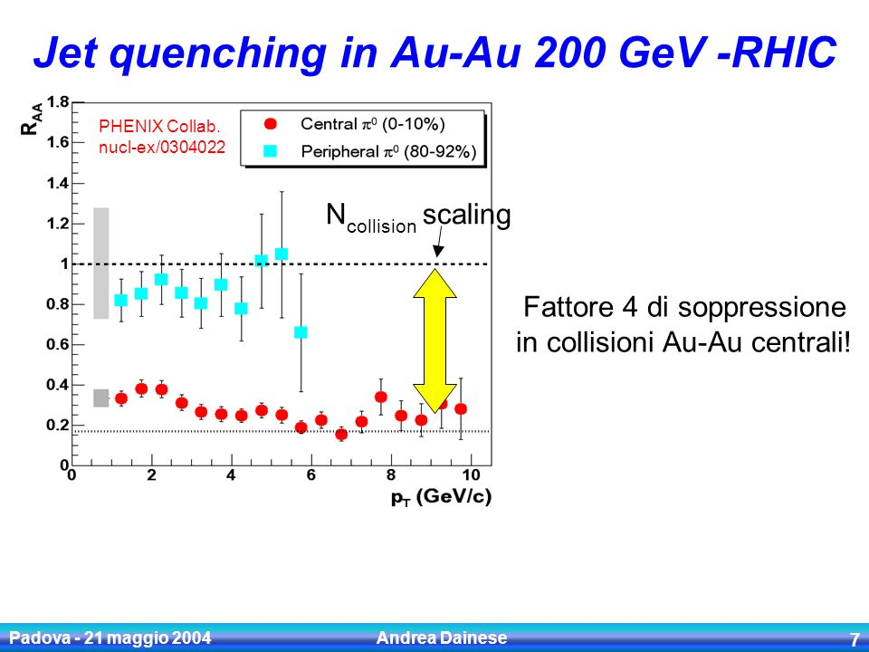 Padova - 21 maggio 2004 Andrea Dainese 7 Jet quenching in Au-Au 200 GeV -RHIC PHENIX Collab. nucl-ex/0304022 N collision scaling Fattore 4 di soppress