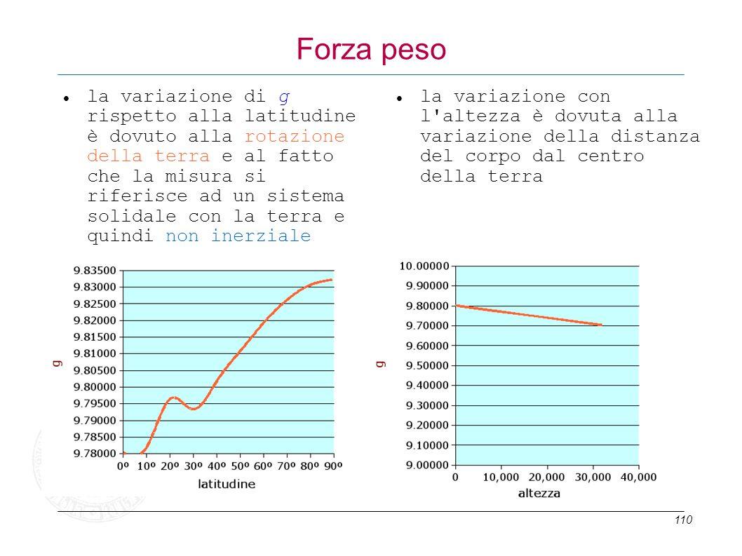 110 Forza peso la variazione di g rispetto alla latitudine è dovuto alla rotazione della terra e al fatto che la misura si riferisce ad un sistema sol