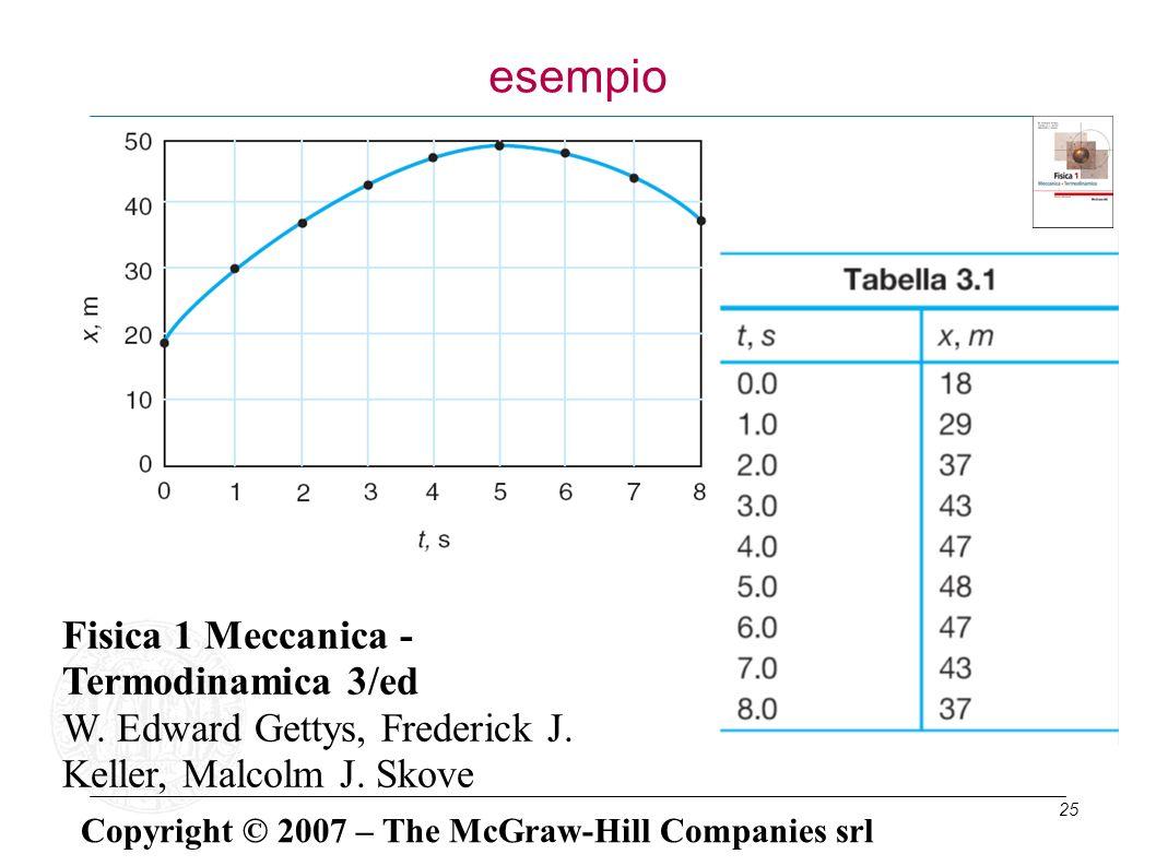 25 esempio Fisica 1 Meccanica - Termodinamica 3/ed W. Edward Gettys, Frederick J. Keller, Malcolm J. Skove Copyright © 2007 – The McGraw-Hill Companie