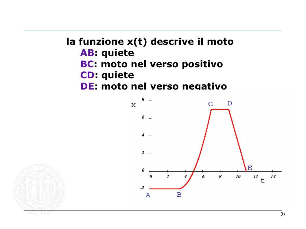 31 la funzione x(t) descrive il moto AB: quiete BC: moto nel verso positivo CD: quiete DE: moto nel verso negativo