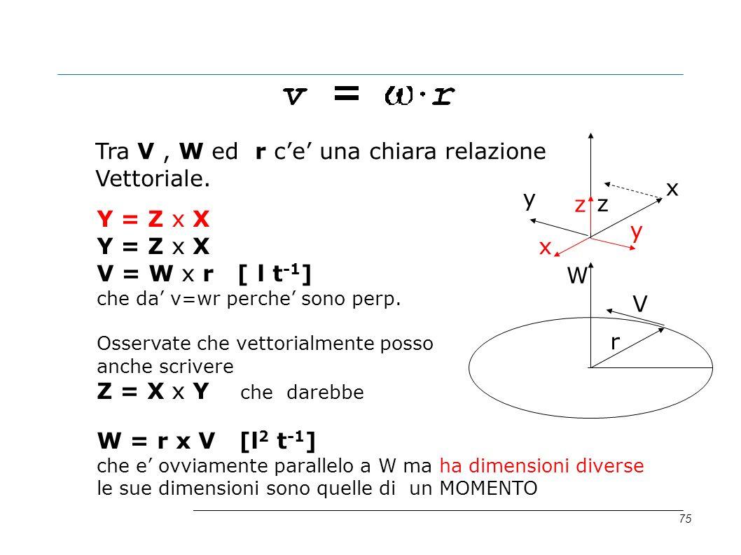 75 W r V x y z x y z Y = Z x X V = W x r [ l t -1 ] che da v=wr perche sono perp. Osservate che vettorialmente posso anche scrivere Z = X x Y che dare