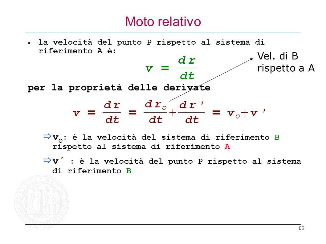 80 Moto relativo la velocità del punto P rispetto al sistema di riferimento A è: per la proprietà delle derivate v O : è la velocità del sistema di ri