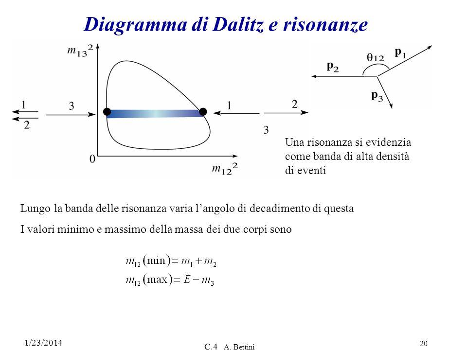 1/23/2014 C.4 A. Bettini 20 Diagramma di Dalitz e risonanze Una risonanza si evidenzia come banda di alta densità di eventi Lungo la banda delle rison