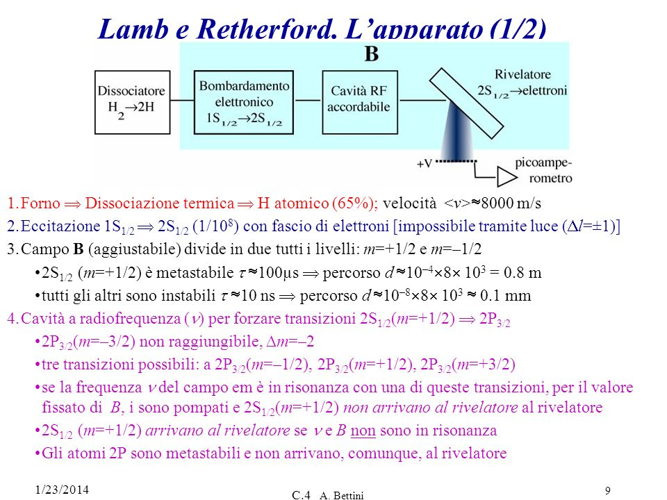 1/23/2014 C.4 A.Bettini 9 Lamb e Retherford.