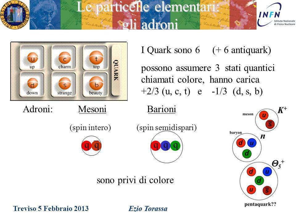 Ezio Torassa Le particelle elementari: antimateria Per ogni particella (materia) c'è la corrispondente antiparticella (antimateria). –Un'antiparticell