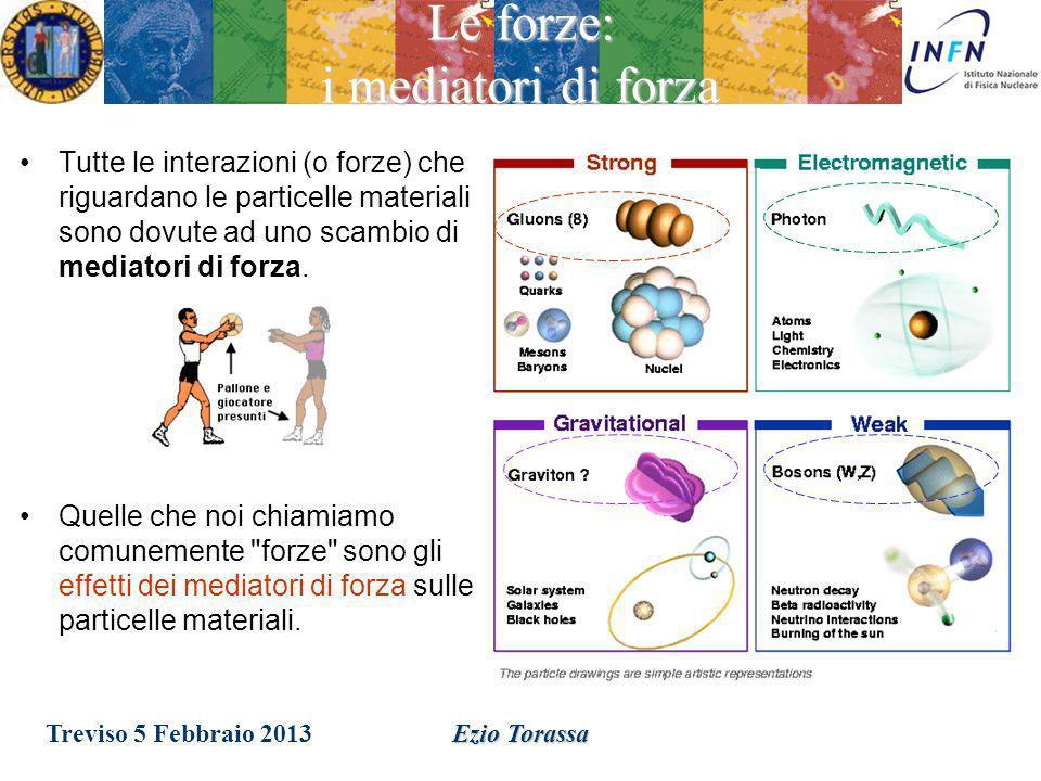 Ezio Torassa Le forze Ci sono quattro interazioni (forze) tra le particelle: –Gravità –ElettroMagnetica –Forte –Debole Treviso 5 Febbraio 2013