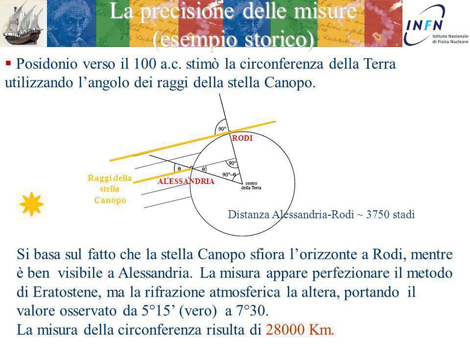 Ezio Torassa Eratostene, intorno al 230 a.c. effettuò la prima misurazione precisa della circonferenza della terra. Il risultato della misura della ci