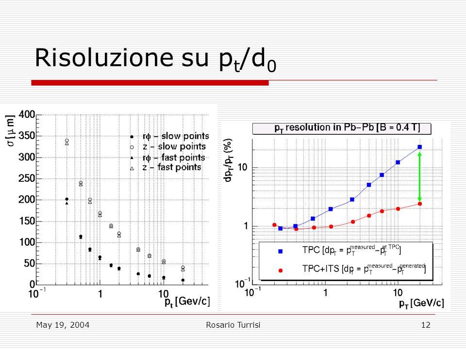 May 19, 2004Rosario Turrisi12 Risoluzione su p t /d 0